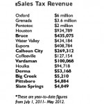 Bruce, Vardaman sales tax revenue increases; Calhoun City shows decrease